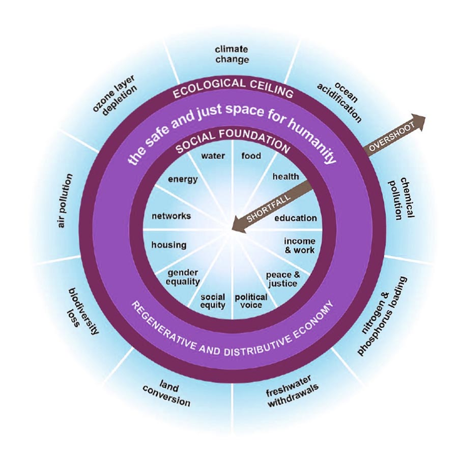 sustainability marketing - a diagram of a donut explaining the business relationship between social, environmental and economic comittments